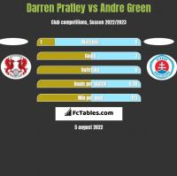 Darren Pratley vs Andre Green h2h player stats