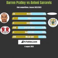 Darren Pratley vs Antoni Sarcevic h2h player stats
