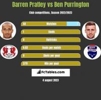 Darren Pratley vs Ben Purrington h2h player stats
