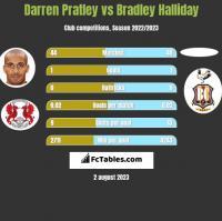 Darren Pratley vs Bradley Halliday h2h player stats