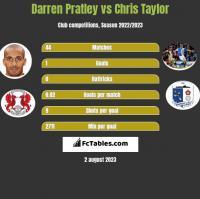 Darren Pratley vs Chris Taylor h2h player stats