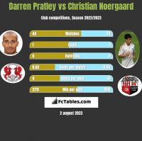 Darren Pratley vs Christian Noergaard h2h player stats