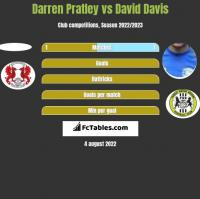 Darren Pratley vs David Davis h2h player stats
