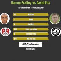 Darren Pratley vs David Fox h2h player stats