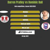 Darren Pratley vs Dominic Ball h2h player stats
