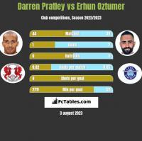 Darren Pratley vs Erhun Oztumer h2h player stats