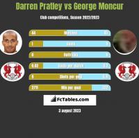 Darren Pratley vs George Moncur h2h player stats