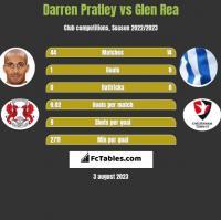 Darren Pratley vs Glen Rea h2h player stats