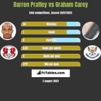 Darren Pratley vs Graham Carey h2h player stats