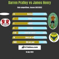 Darren Pratley vs James Henry h2h player stats
