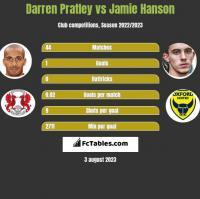 Darren Pratley vs Jamie Hanson h2h player stats