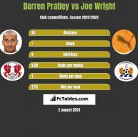 Darren Pratley vs Joe Wright h2h player stats