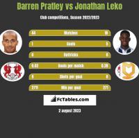 Darren Pratley vs Jonathan Leko h2h player stats