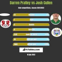 Darren Pratley vs Josh Cullen h2h player stats