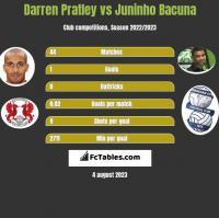Darren Pratley vs Juninho Bacuna h2h player stats