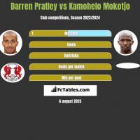 Darren Pratley vs Kamohelo Mokotjo h2h player stats