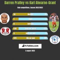 Darren Pratley vs Karl Ahearne-Grant h2h player stats