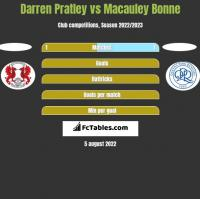 Darren Pratley vs Macauley Bonne h2h player stats