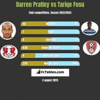 Darren Pratley vs Tariqe Fosu h2h player stats