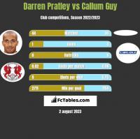 Darren Pratley vs Callum Guy h2h player stats
