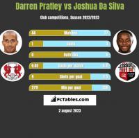 Darren Pratley vs Joshua Da Silva h2h player stats