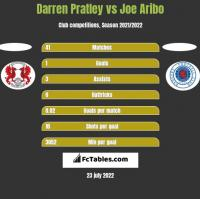 Darren Pratley vs Joe Aribo h2h player stats