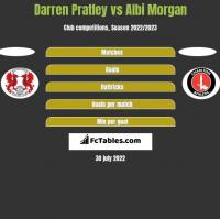Darren Pratley vs Albi Morgan h2h player stats