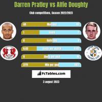 Darren Pratley vs Alfie Doughty h2h player stats