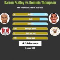 Darren Pratley vs Dominic Thompson h2h player stats