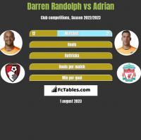 Darren Randolph vs Adrian h2h player stats