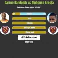 Darren Randolph vs Alphonse Areola h2h player stats
