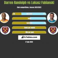 Darren Randolph vs Łukasz Fabiański h2h player stats