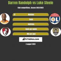 Darren Randolph vs Luke Steele h2h player stats