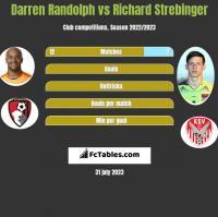 Darren Randolph vs Richard Strebinger h2h player stats
