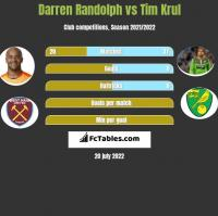 Darren Randolph vs Tim Krul h2h player stats