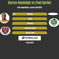 Darren Randolph vs Paul Gartler h2h player stats