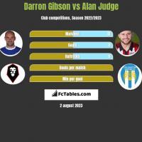 Darron Gibson vs Alan Judge h2h player stats