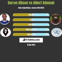 Darron Gibson vs Albert Adomah h2h player stats