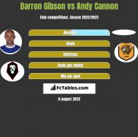 Darron Gibson vs Andy Cannon h2h player stats