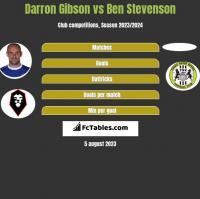 Darron Gibson vs Ben Stevenson h2h player stats