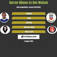 Darron Gibson vs Ben Watson h2h player stats
