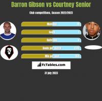 Darron Gibson vs Courtney Senior h2h player stats