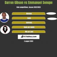 Darron Gibson vs Emmanuel Sonupe h2h player stats