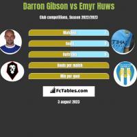 Darron Gibson vs Emyr Huws h2h player stats
