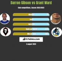 Darron Gibson vs Grant Ward h2h player stats