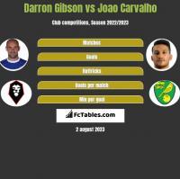 Darron Gibson vs Joao Carvalho h2h player stats