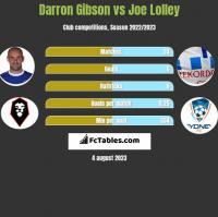 Darron Gibson vs Joe Lolley h2h player stats