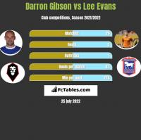 Darron Gibson vs Lee Evans h2h player stats