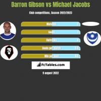 Darron Gibson vs Michael Jacobs h2h player stats
