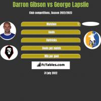 Darron Gibson vs George Lapslie h2h player stats